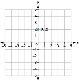 The graph shows the x y-coordinate plane. The x-axis runs from -1 to 4. The y-axis runs from -1 to 3. The point