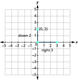 The graph shows the x y-coordinate plane. Both axes run from -5 to 5. A vertical line segment connects points at