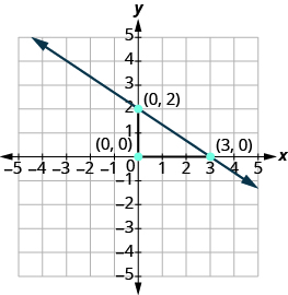 The graph shows the x y-coordinate plane. Both axes run from -5 to 5. Two labeled points are drawn at