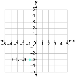 The graph shows the x y-coordinate plane. Both axes run from -5 to 5. The point