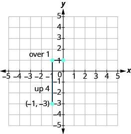The graph shows the x y-coordinate plane. Both axes run from -5 to 5. The y-axis runs from -4 to 2. A vertical line segment connects points at