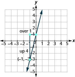 Graphing a Line Given a Point and a Slope | Prealgebra