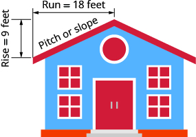 This figure shows a house with a sloped roof. The roof on one half of the building is labeled