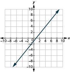 The graph shows the x y-coordinate plane. The x-axis runs from -12 to 12. The y-axis runs from -12 to 12. A line passes through the points