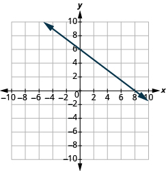 The graph shows the x y-coordinate plane. The x-axis runs from -10 to 10. The y-axis runs from -10 to 10. A line passes through the points