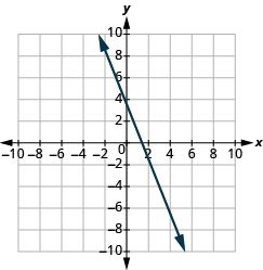 The graph shows the x y-coordinate plane. The x-axis runs from -10 to 10. A line passes through the points