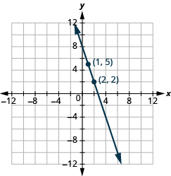 The graph shows the x y-coordinate plane. The x-axis runs from -12 to 12. The y-axis runs from 12 to -12. A line passes through the points
