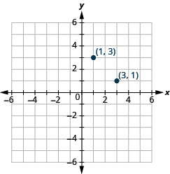 The graph shows the x y-coordinate plane. The x-axis runs from -6 to 6. The y-axis runs from 6 to -6. The points