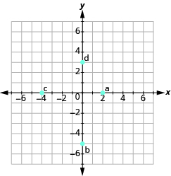 The graph shows the x y-coordinate plane. The axes run from -7 to 7.