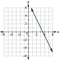 The graph shows the x y-coordinate plane. Each axis runs from -6 to 6. A line passes through the points