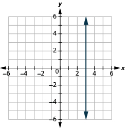 The graph shows the x y-coordinate plane. Each axis runs from -6 to 6. A vertical line passes through the point