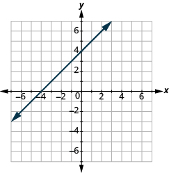 The graph shows the x y-coordinate plane. The axes run from -7 to 7. A line passes through the points