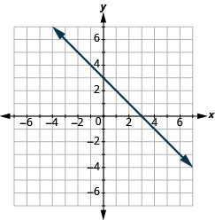 The graph shows the x y-coordinate plane. The x-axis runs from -1 to 6. The y-axis runs from -4 to 2. A line passes through the points