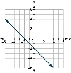 This answer graph shows the x y-coordinate plane. The x and y-axis each run from -6 to 6. The equation x plus y equals -2 is shown. A line passes through the intercepts with coordinates 0, –2 and –2, 0.