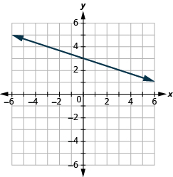 The graph shows the x y-coordinate plane. The x-axis runs from -6 to 6. The y-axis runs from -4 to 2. A line passes through the points