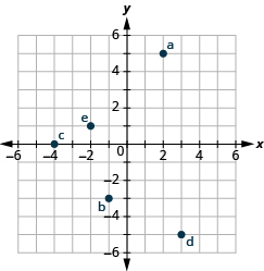 The graph shows the x y-coordinate plane. The axes extend from -6 to 6. a is plotted at 2, 5, b at -1, -3, c at -4, 0, d at 3, -5, and e at -2,1.