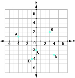 The graph shows the x y-coordinate plane. The axes extend from -7 to 7. A is plotted at -4, 1, B at 3, 2, C at 0, -2, D at -1, -4, and E at 4,-3.