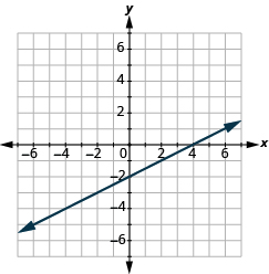 The graph shows the x y-coordinate plane. The x-axis runs from -7 to 7. The y-axis runs from -7 to 7. A line passes through the points