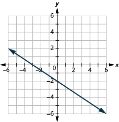 The graph shows the x y-coordinate plane. The x-axis runs from -6 to 6. The y-axis runs from -6 to 6. A line passes through the points
