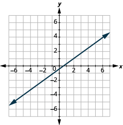 The graph shows the x y-coordinate plane. The axes run from -7 to 7. The y-axis runs from -5 to -4. A line passes through the points