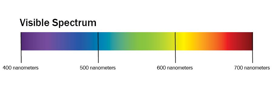 4 2 colour science