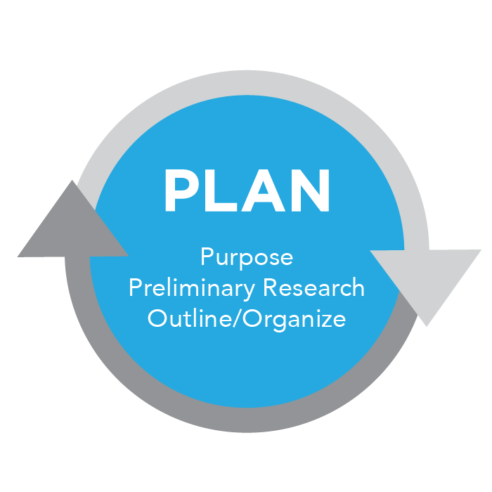 "A circular diagram of the ""plan"" stage of the writing process, and within the circle are the words ""plan, purpose, preliminary research, outline/organize."""