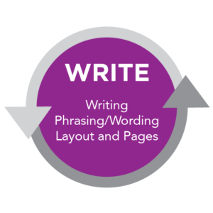 "A circular diagram depicting the ""Write"" stage of the writing process, with the words ""writing, phrasing/working, layout and pages"" within the circle."
