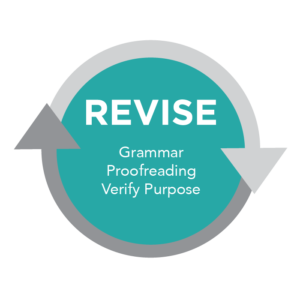 "A circular diagram depicting the ""Revise"" stage of the writing process. Within the circle are the words ""grammar, proofreading, verify purpose""."