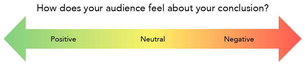 "The image asks, ""How does your audience feel about your conclusion?"" Under this question is a long arrow with a gradient color. Positive is green, neutral is yellow, and negative is red."