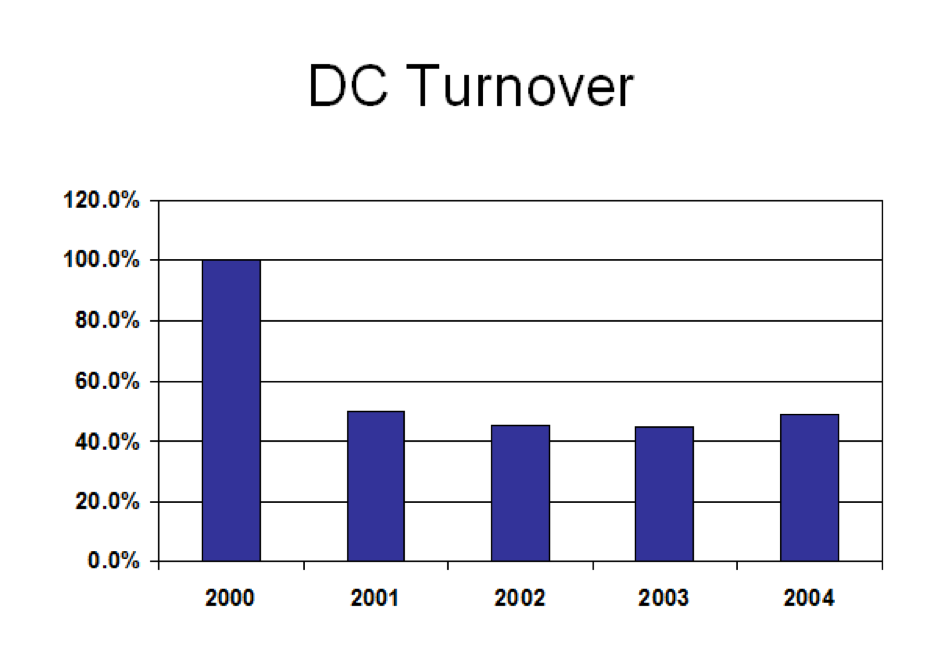 A bar graph depicting DC turnover from 2000 to 2004. In the year 2000 it was at 100%. In 2001 it was at 50%. In 2002 it was at 45%. In 2003 it was at 45%. In 2004 it was at 50%.