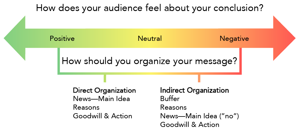 "A diagram titled, ""How does your audience fell about your conclusion?"". The diagram is a double ended arrow, with one end being green and labeled ""positive"", the middle being yellow and labeled ""neutral"", and the other end being red and labeled ""negative"". Below the arrow is the question, ""How should you organize your message?"", and below the question in between the ""positive"" and ""neutral"" sections are the words ""direct organization, news-main idea, reasons, goodwill & action"". Below the question in between the ""neutral"" and ""negative"" sections are the words ""indirect organization, buffer, reasons, news-main idea (""no""), goodwill & action""."