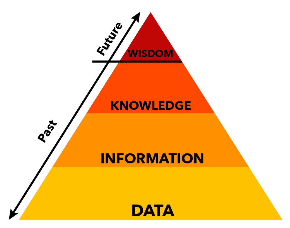 Pyramid expressing the ideas of data. The bottom level of the pyramid is yellow and labeled data. The next level is orange and labeled information. The next level is bright red and labeled knowledge. The top level is dark red and labeled wisdom.