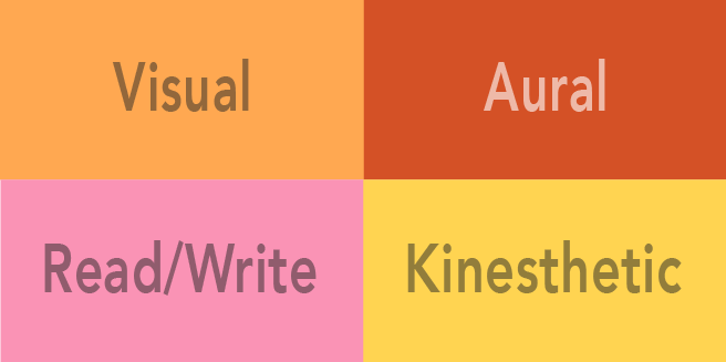 A rectangle split into four quadrants. Each quadrant is labelled with a different modality of learning: Visual, Aural, Read (and Write), and Kinesthetic.