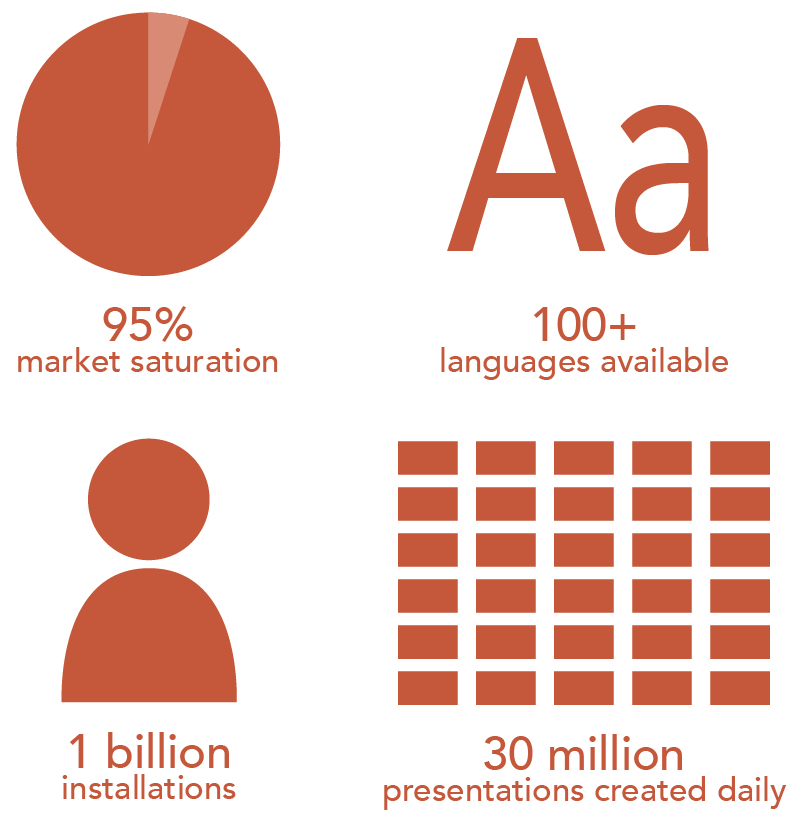 A visual of the statistics relayed in the text. PowerPoint has a 95 percent market saturation. PowerPoint is available in over one hundred languages. PowerPoint has been installed one billion times. 30 million presentations are created every day in PowerPoint.