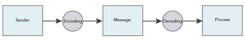 Flowchart of the social communication model: sender to encoding to message to decoding to process.