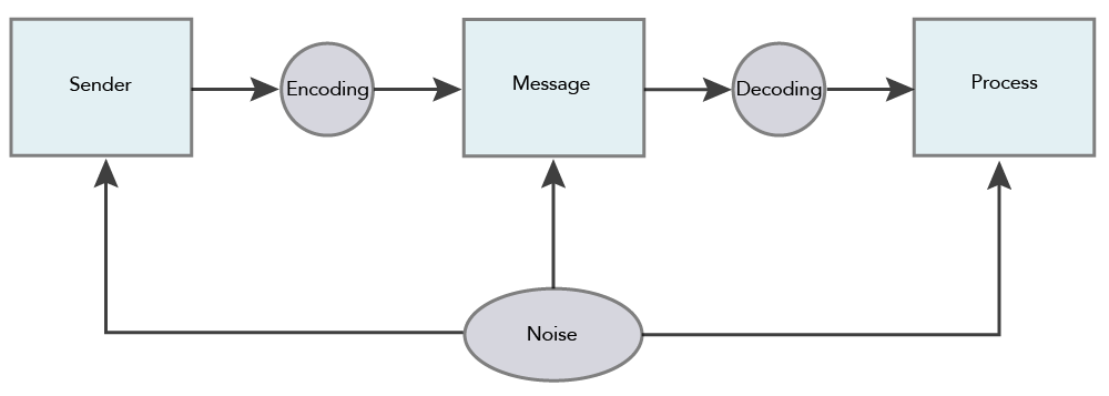 "A flowchart of the social communication model, this time with ""noise"" being added to the sender, message, and process steps."