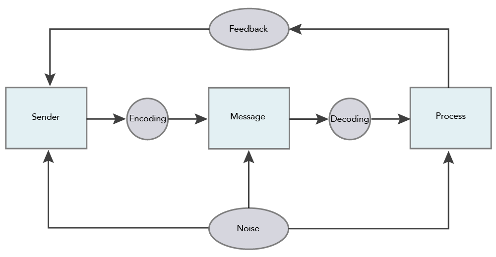"A flowchart of the social communication model, this time with ""feedback"" flowing from the ""process"" step and into the ""sender"" step."