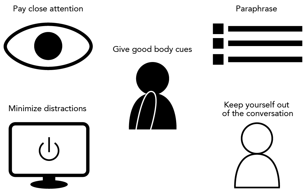 Five icons representing skills that aid in active listening. The first skill is to pay close attention, which is represented by an eyeball. The second skill is to paraphrase, which is represented by an icon of a bulleted list. The third skill is to give good body cues, which is represented by an icon of a person touching their chin in thought. The fourth skill is to minimize distractions, which is represented by an icon of a computer with a power off symbol on the screen. The fifth and final skill is to keep yourself out of the conversation, which is represented by an icon of a person's silhouette.