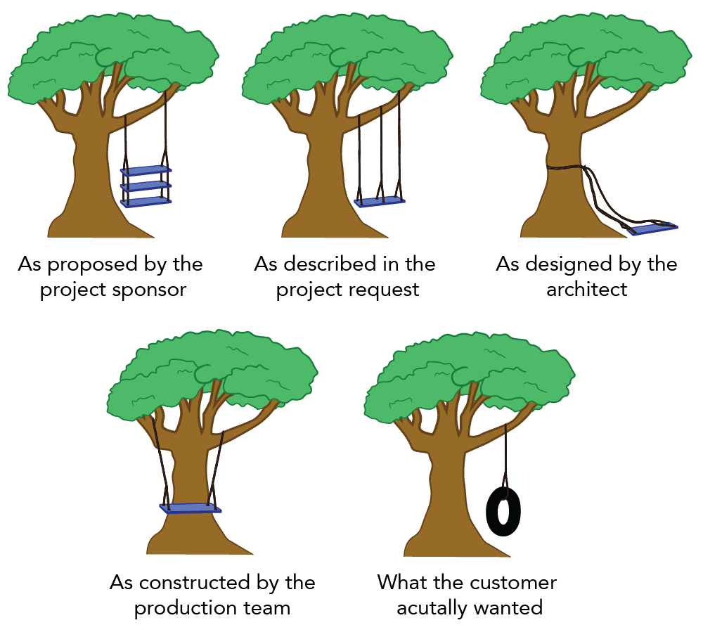 A sequence of images of a tree with a swing slowly falling of the tree in each subsequent image. It is trying to depict how there is often a disconnect between members of a production team, as well as a disconnect between what the production team wants and what the customer wants.