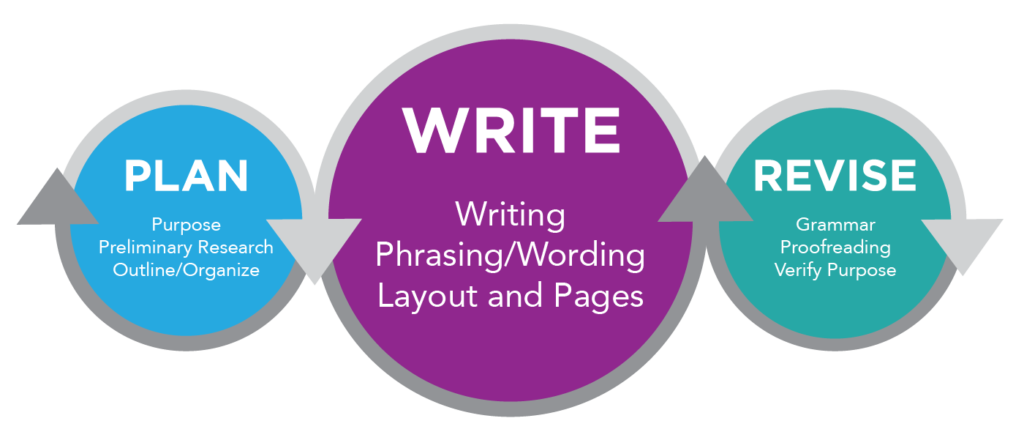 "Image of three circles representing the planning, writing, and revising stages of the writing process. The first circle on the left is blue with white text that says ""Plan purpose preliminary research outline/ organize"". The middle circle is purple with white text that says ""write writing phrasing/wording layout and pages"". The last circle on the right is green and in white text says ""Revise grammar proofreading verify purpose""."