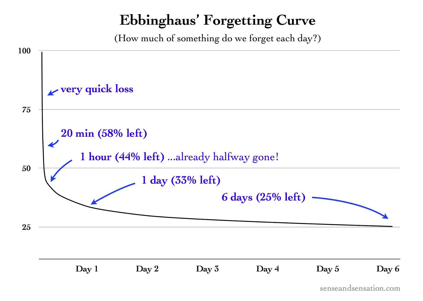 A graph of a steep, exponentially decreasing curve. At 20 minutes after learning, only 58 percent of knowledge is left. At 1 hour, only 44 percent is left. At one day, 33 percent is left, and at 6 days, 25 percent is left.