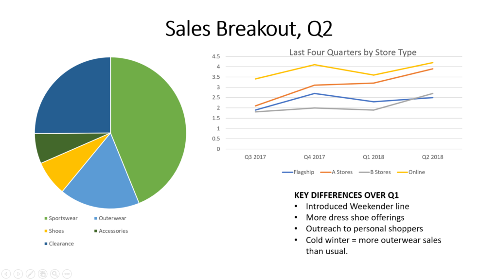 """A typical powerpoint slide. The page is titled Sales Breakout, Q2. To the left is a pie chart depicting relative amount of sales of each item (sportswear, shoes, clearance, outerwear, accessories). At the top is a line graph titled """"Last Four Quarters by Store Type"""". Near the bottom is a bullet list titled """"Key Differences Over Q1""""."""