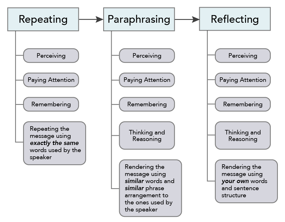 "A diagram of the Degrees of Active Listening. To the left most column is headed ""Repeating"", while underneath it are the phrases ""perceiving, paying attention, remembering"" and ""repeating the message using exactly the same words used by the speaker"". This column flows right into the next column which is headed, ""Paraphrasing"". The phrases underneath this header read, ""perceiving, paying attention, remembering, thinking and reasoning"", and ""rendering the message using similar words and similar phrase arrangement to the ones used by the speaker"". The diagram flows right one more time to a column headed with ""Reflecting"", and under this header are the phrases ""perceiving, paying attention, remembering, thinking and reasoning"", and ""rendering the message using your own words and sentence structure""."