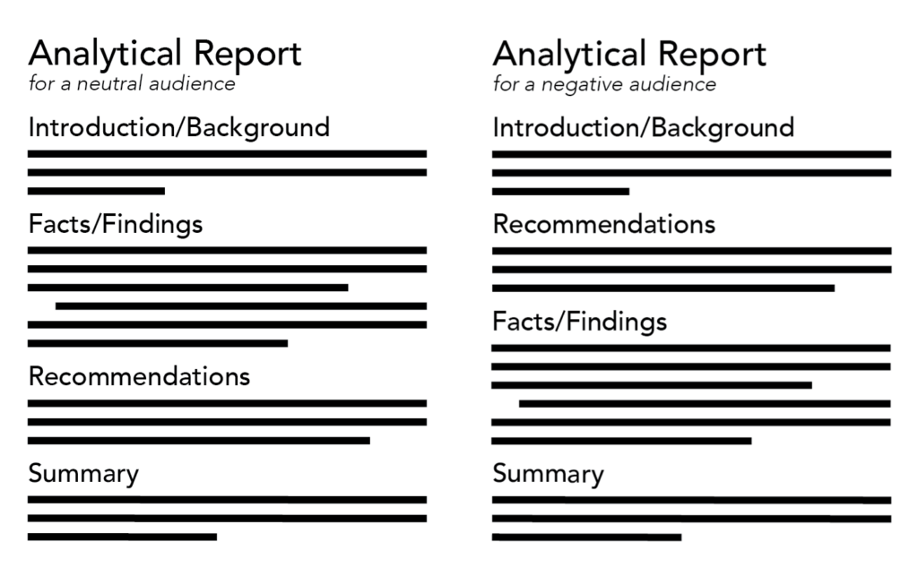 "Image of suggested templates for an analytical report for a neutral audience and an analytical report for a negative audience. The templates are formatted with a large font title at the top of the page followed by four sections. the other sections are titled ""Introduction/ Background"", ""Facts/Findings"", ""Recommendations"" and ""Summary""."
