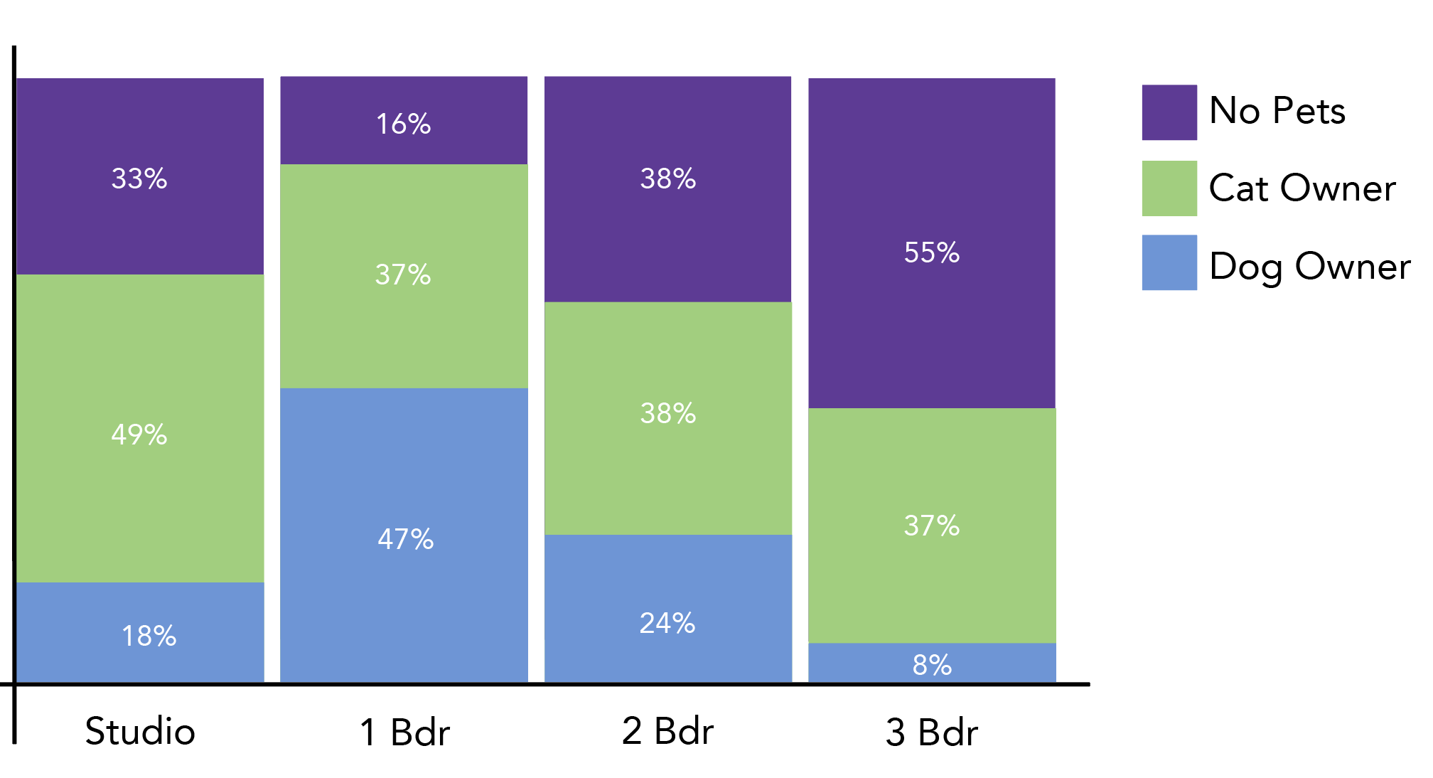 A stacked bar graph with sections consisting of no pets (purple), cat owner (green) and dog owner (blue).