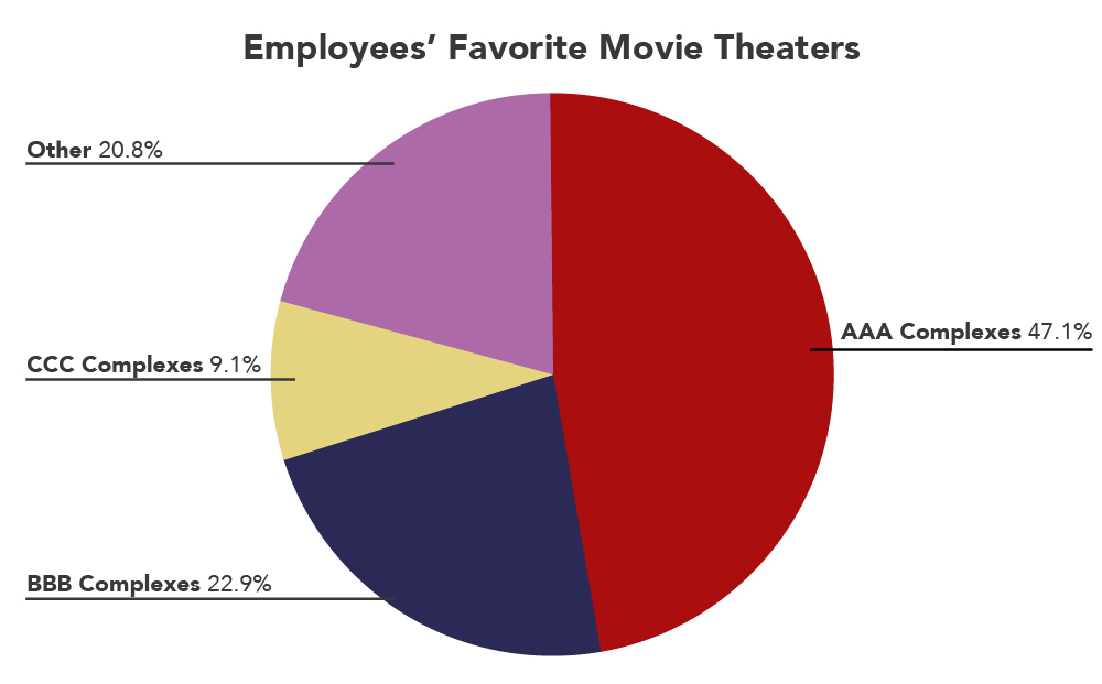 """The simplified version of the pie chart with a title that reads """"Employee's Favorite Movie Theaters"""". 47.1% attend AAA Complexes, 22.9% attend BBB Complexes, 9.1% attend CCC Complexes, and 20.8% attend Other."""