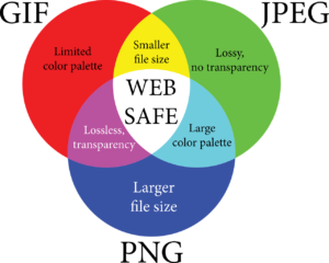 A venn diagram. In the diagram in the GIF section limited color palette/smaller file size/web safe/ lossless transparency overlap. In the JPEG section smaller file size/web safe/lossy, no transparency/large color palette over lap. In the PNG section lossless transparency/web safe/large color palette/larger file size overlap.