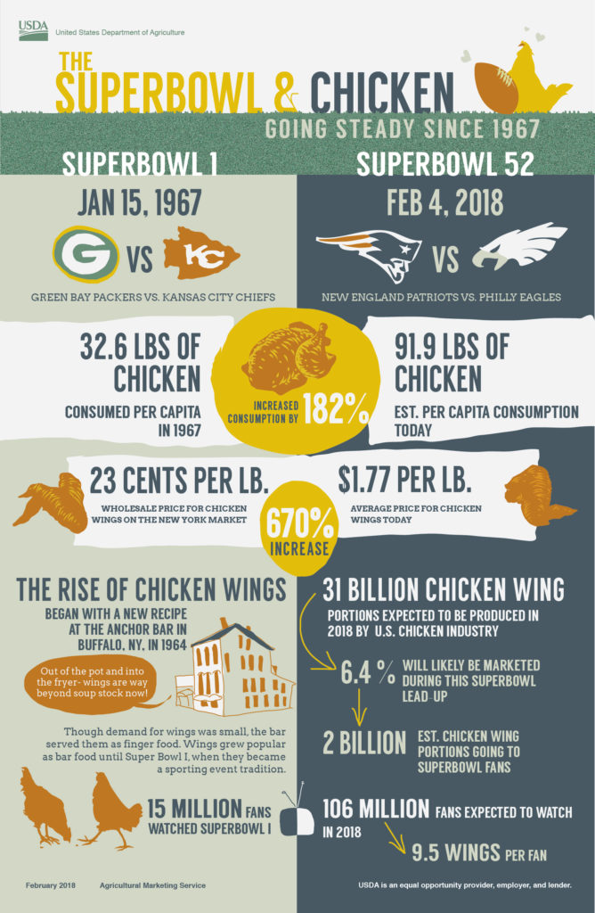 An infographic about the Superbowl and chicken.