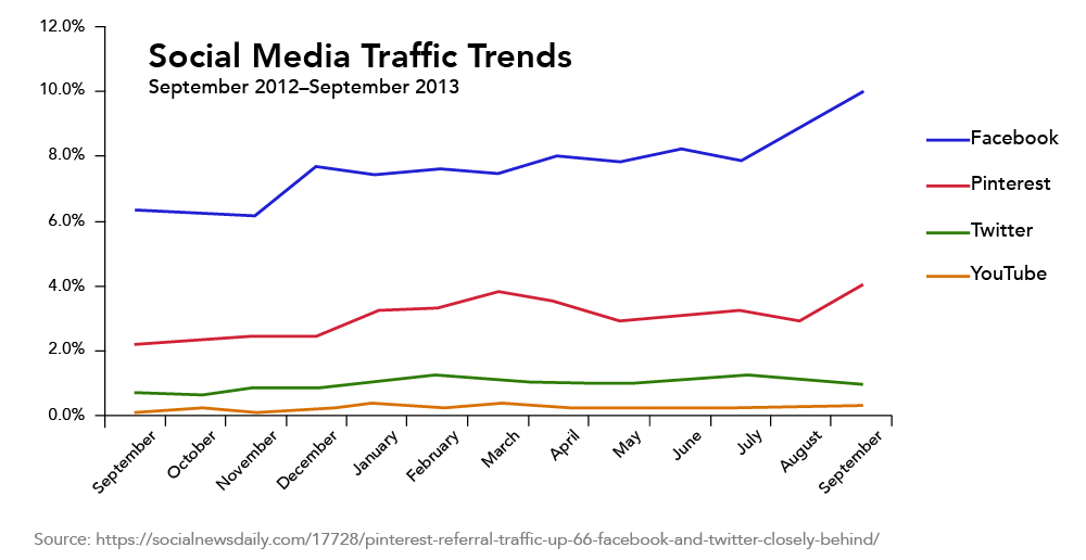 A line graph showing Social Media Traffic Trends. Facebook (blue line), Pinterest (red line), Twitter (green line), and YouTube (orange line) are all displayed.