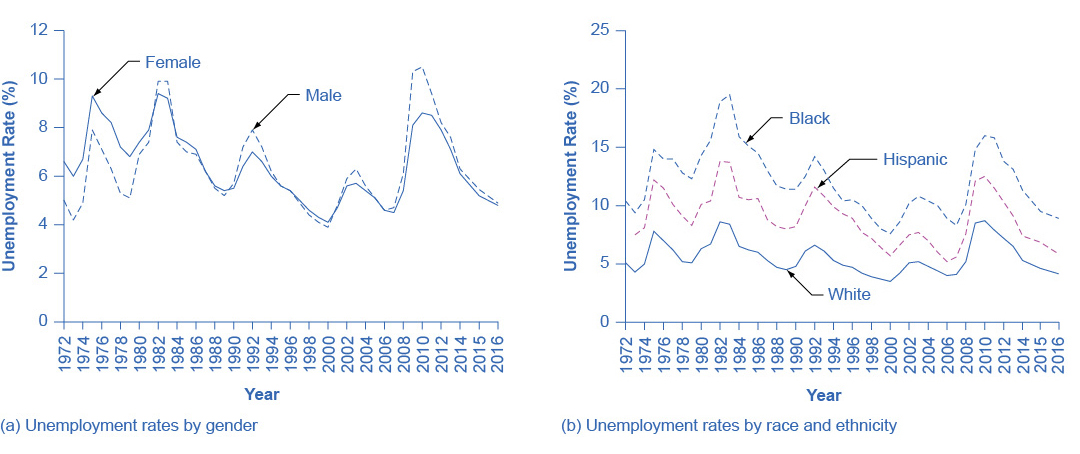 Graph a shows the trends in unemployment rates by gender for the year 1972 to 2014. In 1972 the graph starts out at 6.6% for females. It jumps to 9.3% in 1975 for females, gradually goes back down until 2009, when it rises to 8.1%. It gradually lowers to 6.1% in 2014 for females. For males, it starts out at around 5% in 1972, goes up and down periodically, and ends at 6.3% in 2014. Graph b shows the trends in unemployment rates by race and ethnicity for the year 1972 to 2014. In 1972, the graph starts out at 10.4% for blacks, rises to nearly 15% in 1975, rises even more in 1983 to 19.5%, and ends up around 11% in 2014. In 1972, the graph starts out around 7% for Hispanics, rises to around 12% in 1975, and ends at 7.4% in 2014. In 1972, the graph starts out around 5% for whites, jumps to nearly 8% in 1975, jumps again to nearly 8.5% in 1982, and ends up at around 5% in 2014.